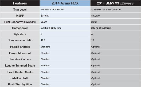 2014 acura rdx vs bmw x3 comparison naperville vehicle performance features. Black Bedroom Furniture Sets. Home Design Ideas