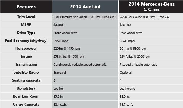2014 Audi A4 Vs 2014 Mercedes Benz C250 Naperville