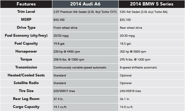 2014 Audi A6 VS 2014 BMW 535i  Naperville Comparison Information