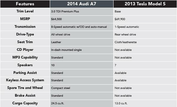 2014 Audi A7 Tdi Vs 2013 Tesla Model S Naperville