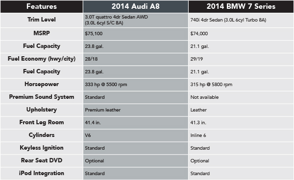 2014 Audi A8 VS 2014 BMW 7 Series | Naperville Comparison Information
