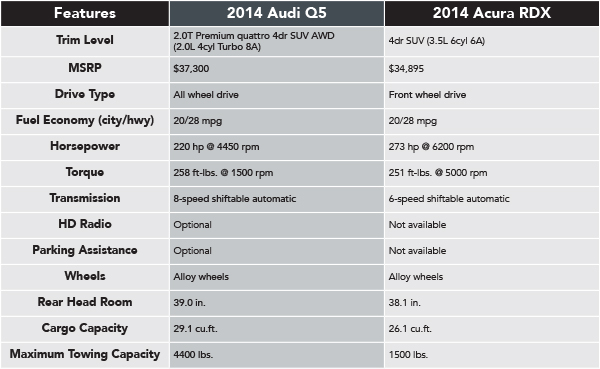 2014 Audi Q5 VS Acura RDX Features | Naperville Comparison ...