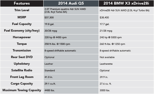 2014 Audi Q5 VS 2014 BMW X3  Naperville Comparison Information