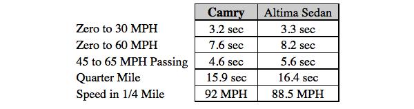 Compare Toyota Camry vs Nissan Altima  Wichita Vehicle