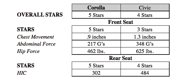 toyota corolla vs honda civic comparison wichita vehicle performance information. Black Bedroom Furniture Sets. Home Design Ideas
