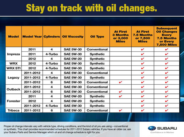 Changing fluids for Synthetic motor oil change intervals